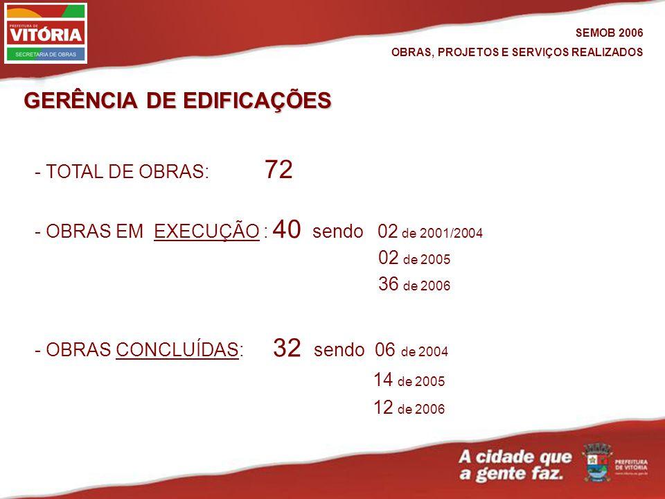 GERÊNCIA DE EDIFICAÇÕES - OBRAS EM EXECUÇÃO : 40 sendo 02 de 2001/2004EXECUÇÃO - OBRAS CONCLUÍDAS: 32 sendo 06 de 2004CONCLUÍDAS 02 de 2005 36 de 2006 14 de 2005 12 de 2006 SEMOB 2006 OBRAS, PROJETOS E SERVIÇOS REALIZADOS - TOTAL DE OBRAS: 72