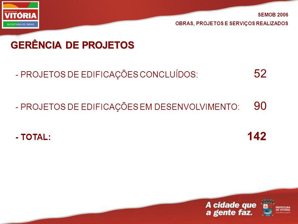 GERÊNCIA DE PROJETOS SEMOB 2006 OBRAS, PROJETOS E SERVIÇOS REALIZADOS - PROJETOS DE EDIFICAÇÕES EM DESENVOLVIMENTO: 90 - PROJETOS DE EDIFICAÇÕES CONCLUÍDOS: 52 - TOTAL: 142