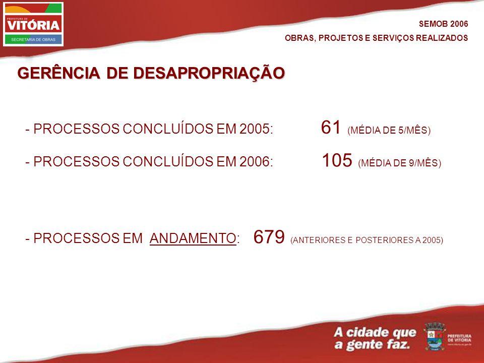 GERÊNCIA DE DESAPROPRIAÇÃO - PROCESSOS EM ANDAMENTO: 679 (ANTERIORES E POSTERIORES A 2005)ANDAMENTO - PROCESSOS CONCLUÍDOS EM 2006: 105 (MÉDIA DE 9/MÊS) SEMOB 2006 OBRAS, PROJETOS E SERVIÇOS REALIZADOS - PROCESSOS CONCLUÍDOS EM 2005: 61 (MÉDIA DE 5/MÊS)