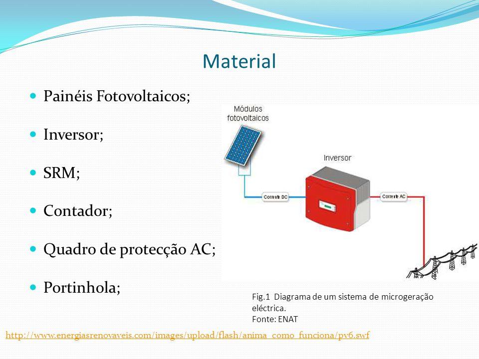 Material  Painéis Fotovoltaicos;  Inversor;  SRM;  Contador;  Quadro de protecção AC;  Portinhola; Fig.1 Diagrama de um sistema de microgeração