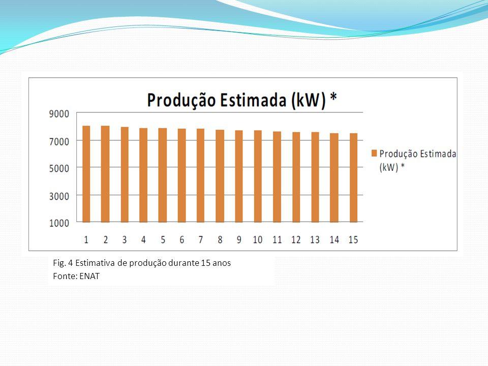 Fig. 4 Estimativa de produção durante 15 anos Fonte: ENAT