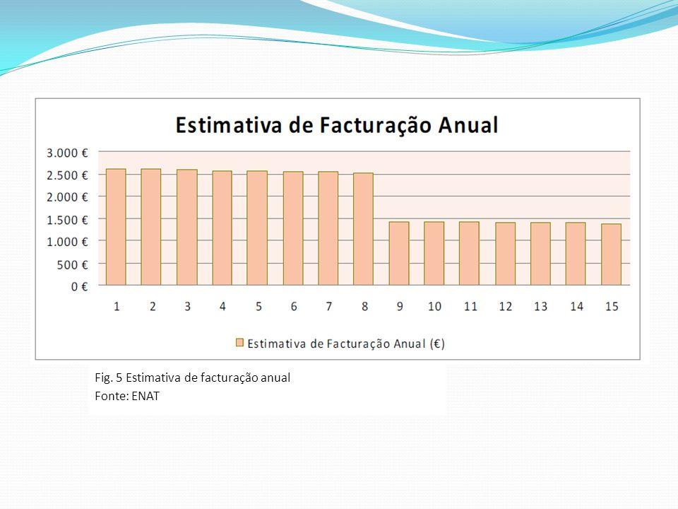 Fig. 5 Estimativa de facturação anual Fonte: ENAT