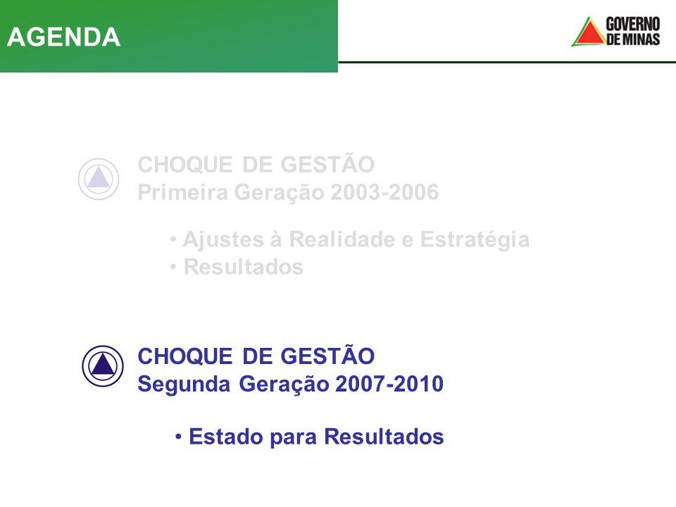 CHOQUE DE GESTÃO Primeira Geração 2003-2006 CHOQUE DE GESTÃO Segunda Geração 2007-2010 AGENDA • Ajustes à Realidade e Estratégia • Resultados • Estado