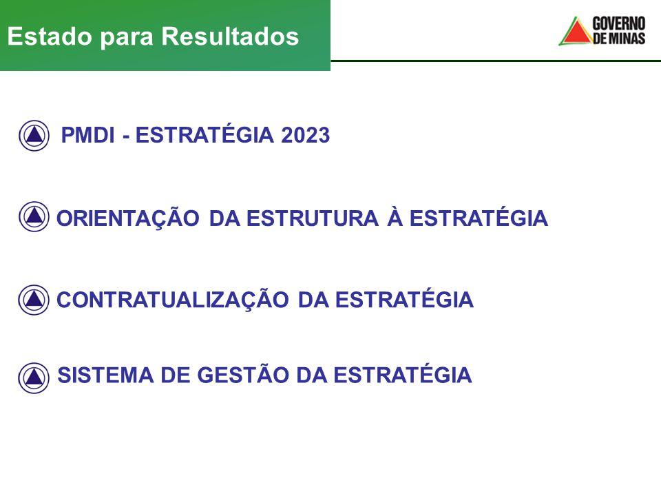 PMDI - ESTRATÉGIA 2023 CONTRATUALIZAÇÃO DA ESTRATÉGIA Estado para Resultados ORIENTAÇÃO DA ESTRUTURA À ESTRATÉGIA SISTEMA DE GESTÃO DA ESTRATÉGIA
