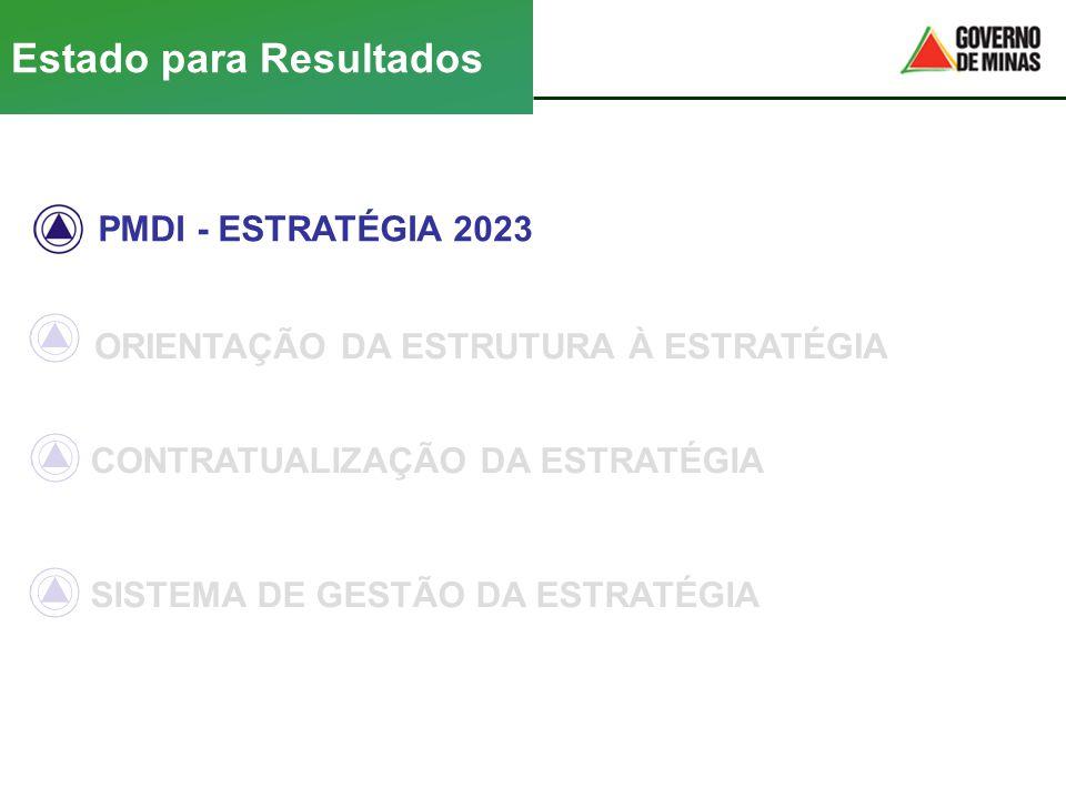 PMDI - ESTRATÉGIA 2023 ORIENTAÇÃO DA ESTRUTURA À ESTRATÉGIA Estado para Resultados CONTRATUALIZAÇÃO DA ESTRATÉGIA SISTEMA DE GESTÃO DA ESTRATÉGIA