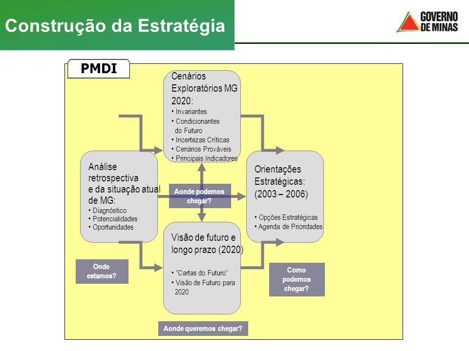 Construção da Estratégia Análise retrospectiva e da situação atual de MG: • Diagnóstico • Potencialidades • Oportunidades Cenários Exploratórios MG 20