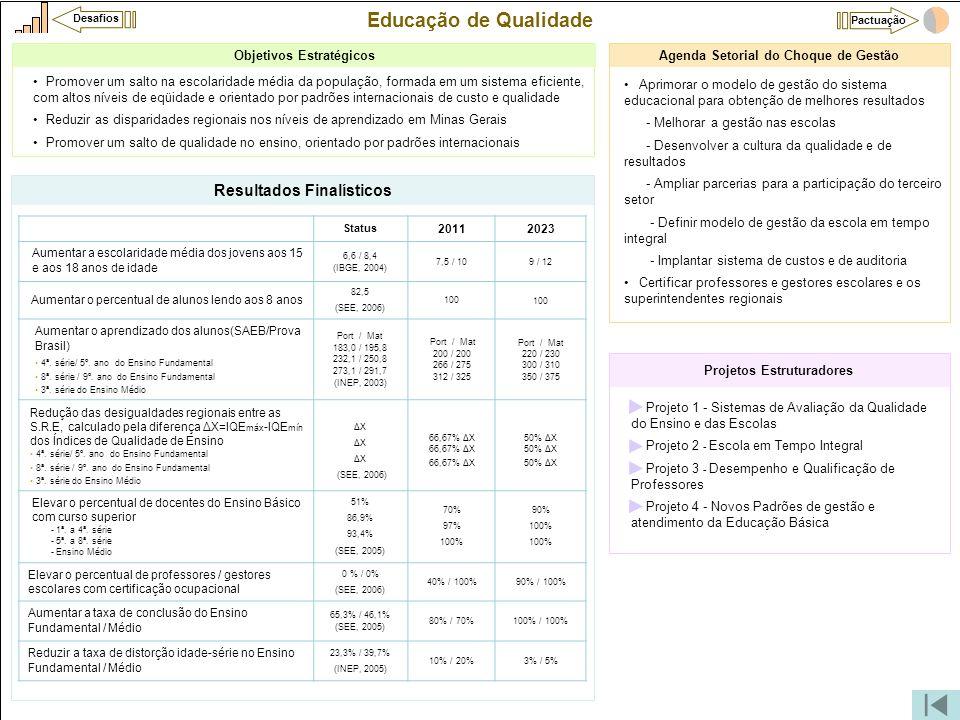 Educação de Qualidade •Projeto 1 - Sistemas de Avaliação da Qualidade do Ensino e das Escolas •Projeto 2 - Escola em Tempo Integral •Projeto 3 - Desem