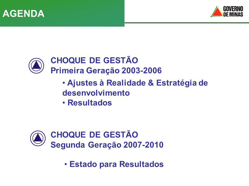 CHOQUE DE GESTÃO Primeira Geração 2003-2006 CHOQUE DE GESTÃO Segunda Geração 2007-2010 AGENDA • Ajustes à Realidade & Estratégia de desenvolvimento •