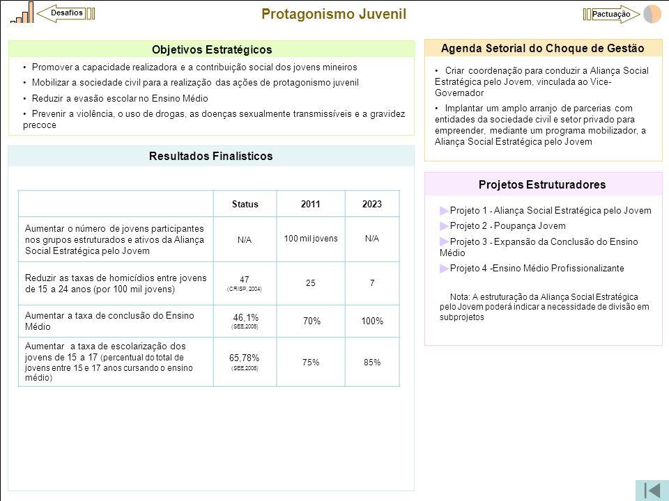 Protagonismo Juvenil •Projeto 1 - Aliança Social Estratégica pelo Jovem •Projeto 2 - Poupança Jovem •Projeto 3 - Expansão da Conclusão do Ensino Médio