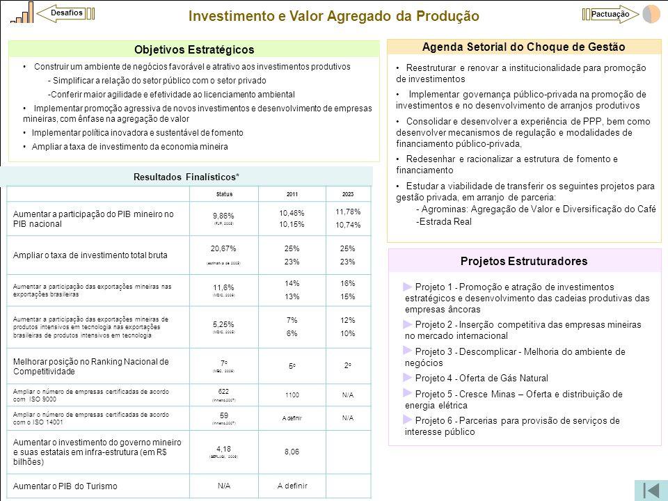 Investimento e Valor Agregado da Produção •Projeto 1 - Promoção e atração de investimentos estratégicos e desenvolvimento das cadeias produtivas das e