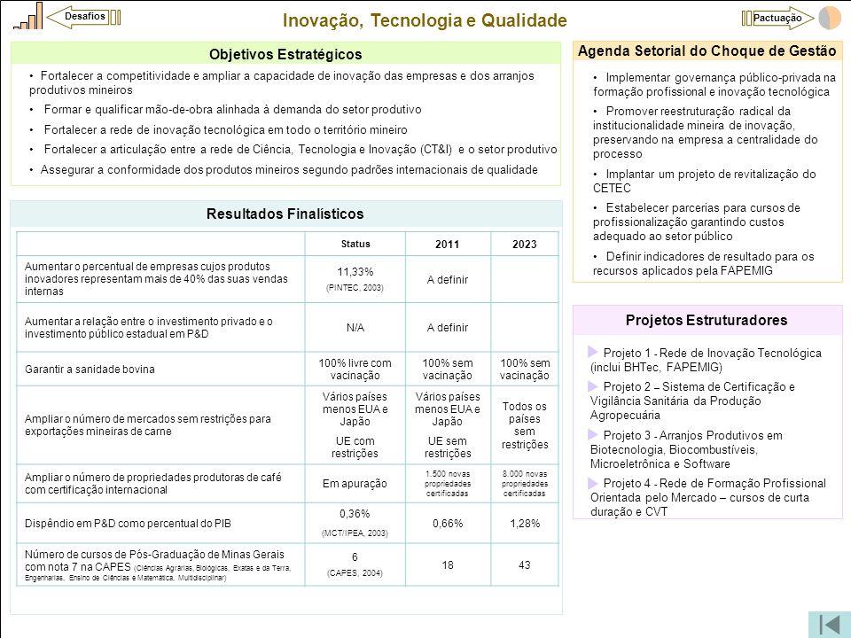 Inovação, Tecnologia e Qualidade •Projeto 1 - Rede de Inovação Tecnológica (inclui BHTec, FAPEMIG) •Projeto 2 – Sistema de Certificação e Vigilância S