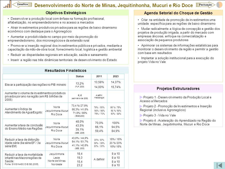 Desenvolvimento do Norte de Minas, Jequitinhonha, Mucuri e Rio Doce •Projeto 1 - Desenvolvimento da Produção Local e Acesso a Mercados •Projeto 2 - Pr
