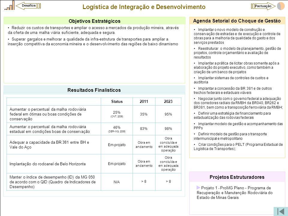 Logística de Integração e Desenvolvimento •Projeto 1 - ProMG Pleno - Programa de Recuperação e Manutenção Rodoviária do Estado de Minas Gerais Projeto