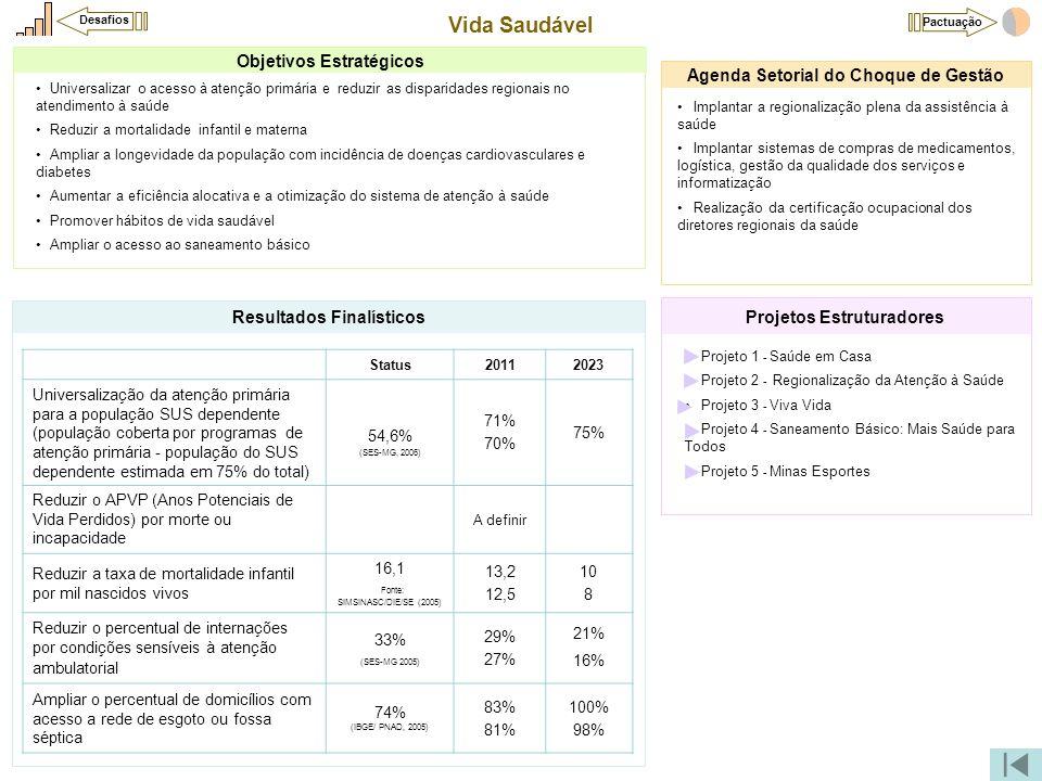 Vida Saudável •Projeto 1 - Saúde em Casa •Projeto 2 - Regionalização da Atenção à Saúde •Projeto 3 - Viva Vida •Projeto 4 - Saneamento Básico: Mais Sa