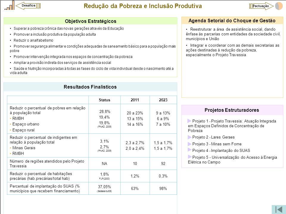 Redução da Pobreza e Inclusão Produtiva •Projeto 1 - Projeto Travessia: Atuação Integrada em Espaços Definidos de Concentração de Pobreza •Projeto 2 -