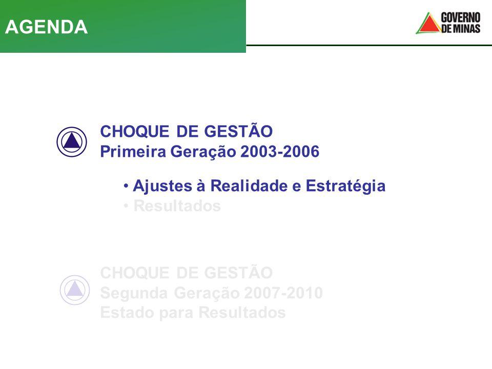 CHOQUE DE GESTÃO Primeira Geração 2003-2006 • Ajustes à Realidade e Estratégia • Resultados CHOQUE DE GESTÃO Segunda Geração 2007-2010 Estado para Res