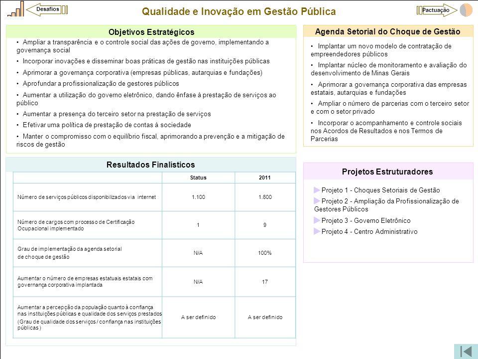 Qualidade e Inovação em Gestão Pública •Projeto 1 - Choques Setoriais de Gestão •Projeto 2 - Ampliação da Profissionalização de Gestores Públicos •Pro