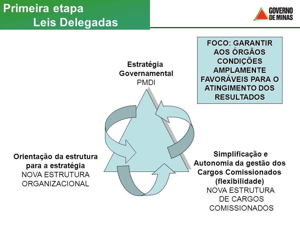 Primeira etapa Leis Delegadas Estratégia Governamental PMDI Orientação da estrutura para a estratégia NOVA ESTRUTURA ORGANIZACIONAL Simplificação e Au