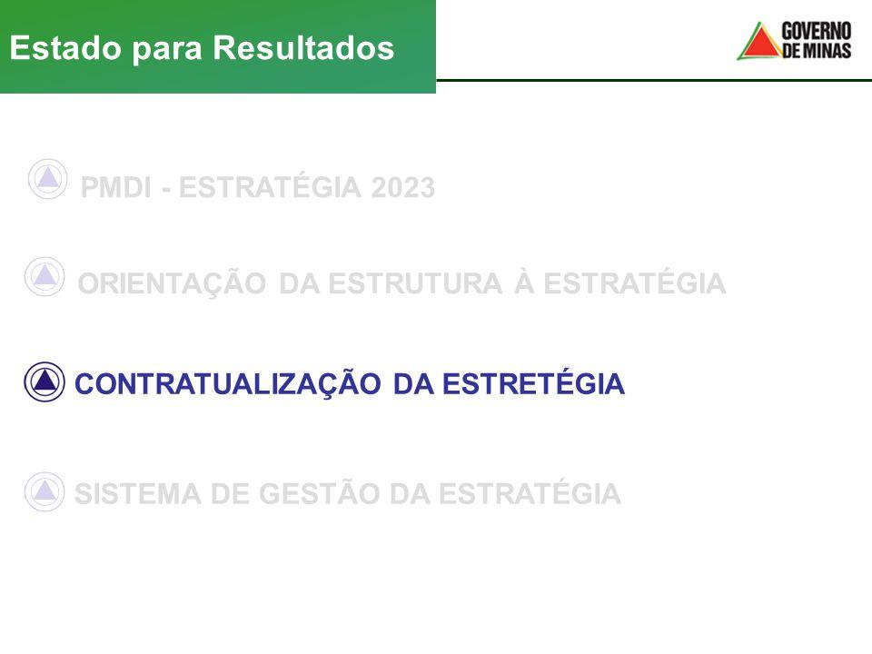 PMDI - ESTRATÉGIA 2023 ORIENTAÇÃO DA ESTRUTURA À ESTRATÉGIA CONTRATUALIZAÇÃO DA ESTRETÉGIA Estado para Resultados SISTEMA DE GESTÃO DA ESTRATÉGIA