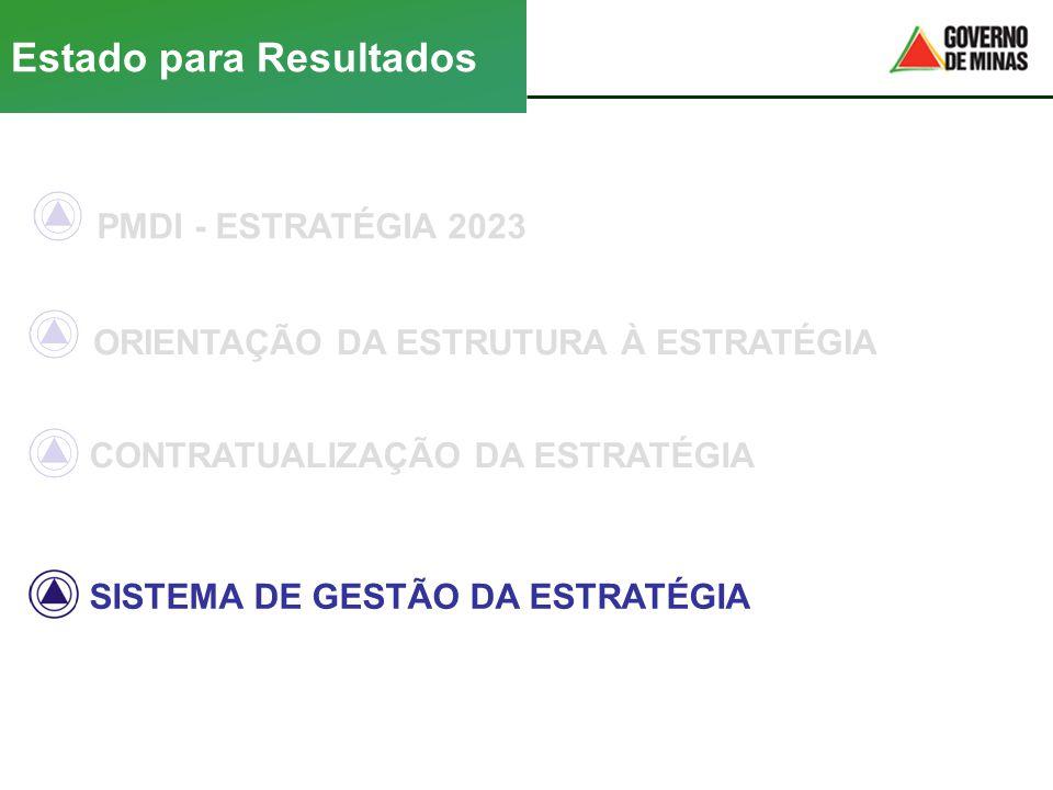 PMDI - ESTRATÉGIA 2023 SISTEMA DE GESTÃO DA ESTRATÉGIA Estado para Resultados ORIENTAÇÃO DA ESTRUTURA À ESTRATÉGIA CONTRATUALIZAÇÃO DA ESTRATÉGIA