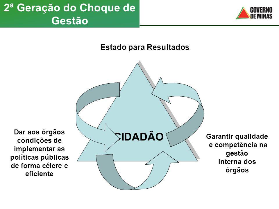 2ª Geração do Choque de Gestão Estado para Resultados Dar aos órgãos condições de implementar as políticas públicas de forma célere e eficiente Garant