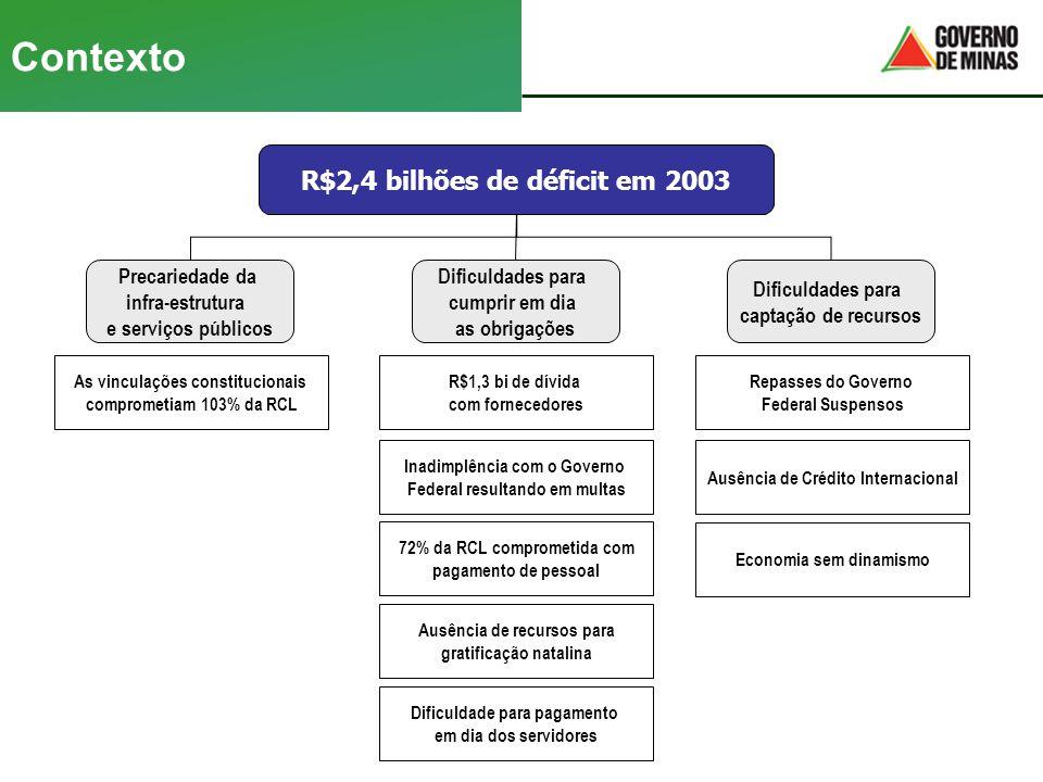 Contexto R$2,4 bilhões de déficit em 2003 Precariedade da infra-estrutura e serviços públicos Dificuldades para cumprir em dia as obrigações Dificulda