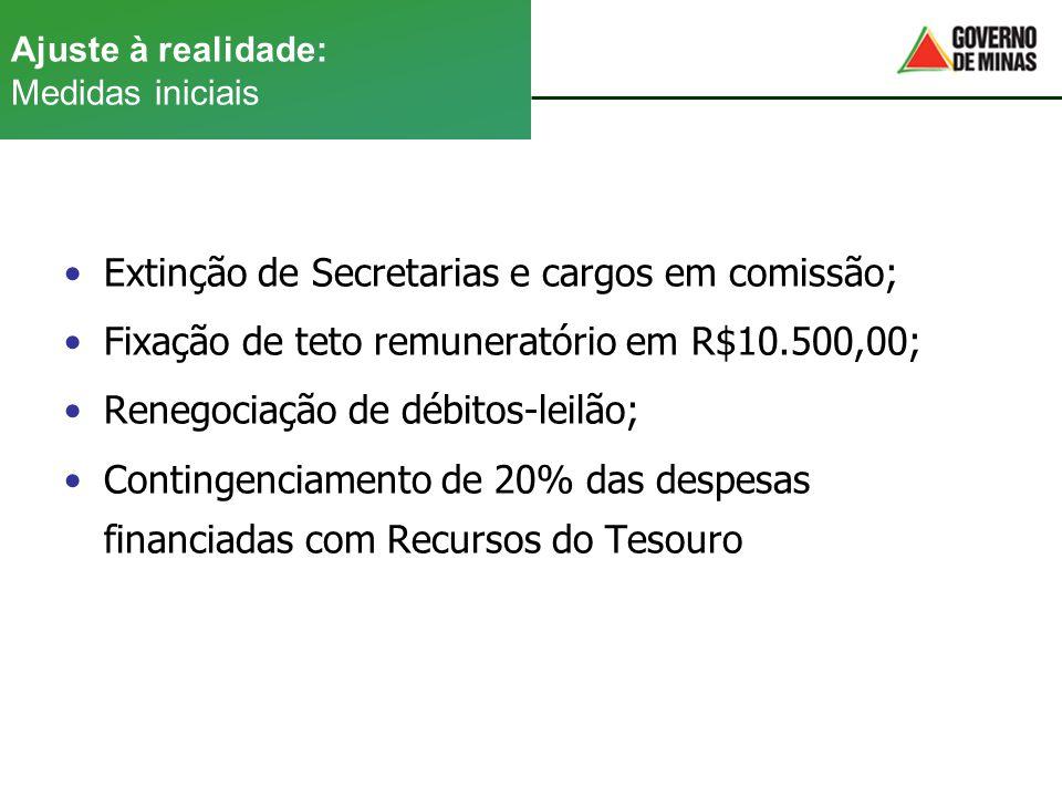 Ajuste à realidade: Medidas iniciais •Extinção de Secretarias e cargos em comissão; •Fixação de teto remuneratório em R$10.500,00; •Renegociação de dé