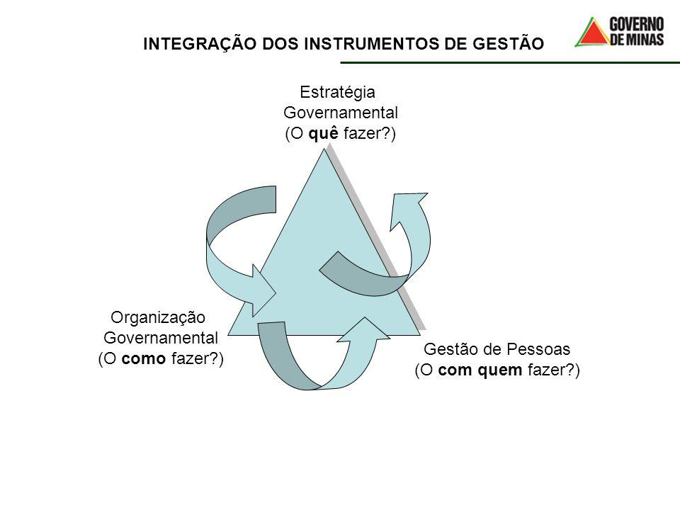 Estratégia Governamental (O quê fazer?) Organização Governamental (O como fazer?) Gestão de Pessoas (O com quem fazer?) INTEGRAÇÃO DOS INSTRUMENTOS DE
