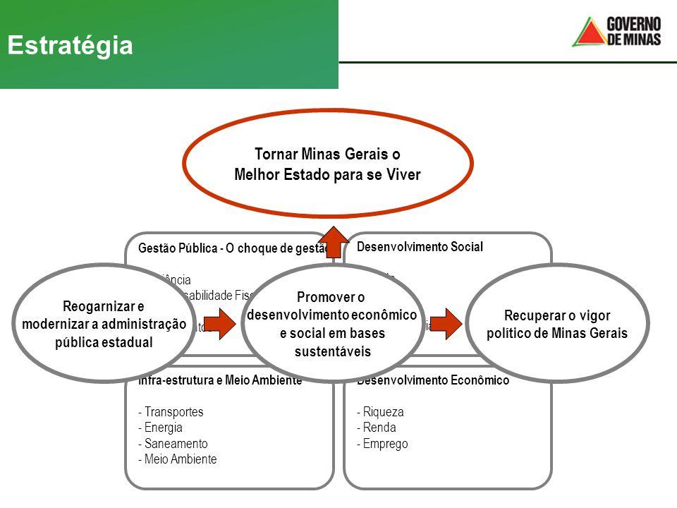 Estratégia IDH Gestão Pública - O choque de gestão - Eficiência - Responsabilidade Fiscal - Receita - Investimentos Desenvolvimento Social - Saúde - E