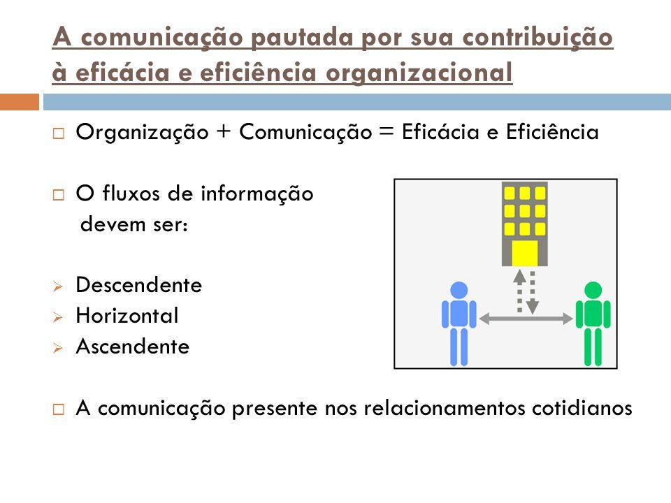 A comunicação pautada por sua contribuição à eficácia e eficiência organizacional  Organização + Comunicação = Eficácia e Eficiência  O fluxos de in