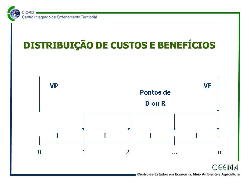 DISTRIBUIÇÃO DE CUSTOS E BENEFÍCIOS 0 1 2... n Pontos de D ou R VPVF iiii