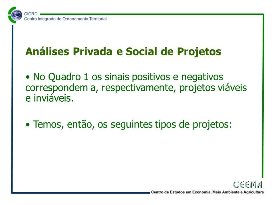 • No Quadro 1 os sinais positivos e negativos correspondem a, respectivamente, projetos viáveis e inviáveis.
