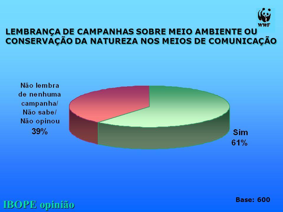 IBOPE opinião LEMBRANÇA DE CAMPANHAS SOBRE MEIO AMBIENTE OU CONSERVAÇÃO DA NATUREZA NOS MEIOS DE COMUNICAÇÃO LEMBRANÇA DE CAMPANHAS SOBRE MEIO AMBIENT