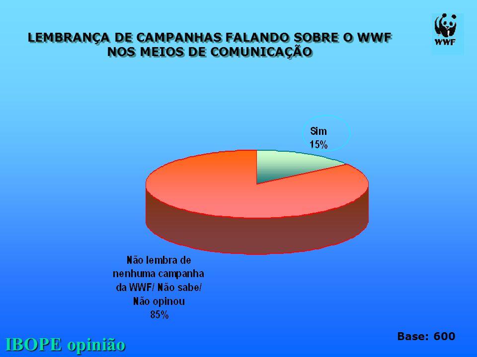 IBOPE opinião LEMBRANÇA DE CAMPANHAS FALANDO SOBRE O WWF NOS MEIOS DE COMUNICAÇÃO LEMBRANÇA DE CAMPANHAS FALANDO SOBRE O WWF NOS MEIOS DE COMUNICAÇÃO