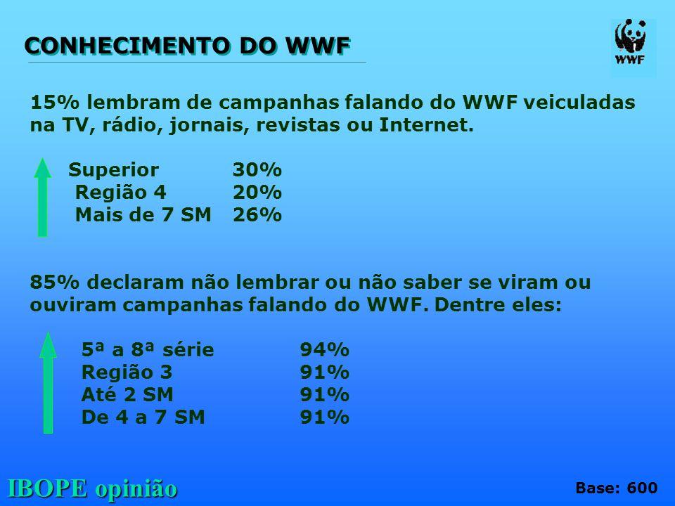 IBOPE opinião 15% lembram de campanhas falando do WWF veiculadas na TV, rádio, jornais, revistas ou Internet. Superior30% Região 420% Mais de 7 SM26%