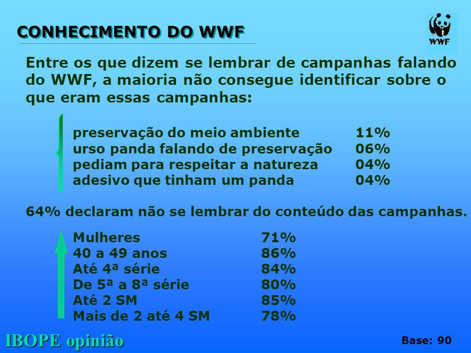 IBOPE opinião Entre os que dizem se lembrar de campanhas falando do WWF, a maioria não consegue identificar sobre o que eram essas campanhas: preserva