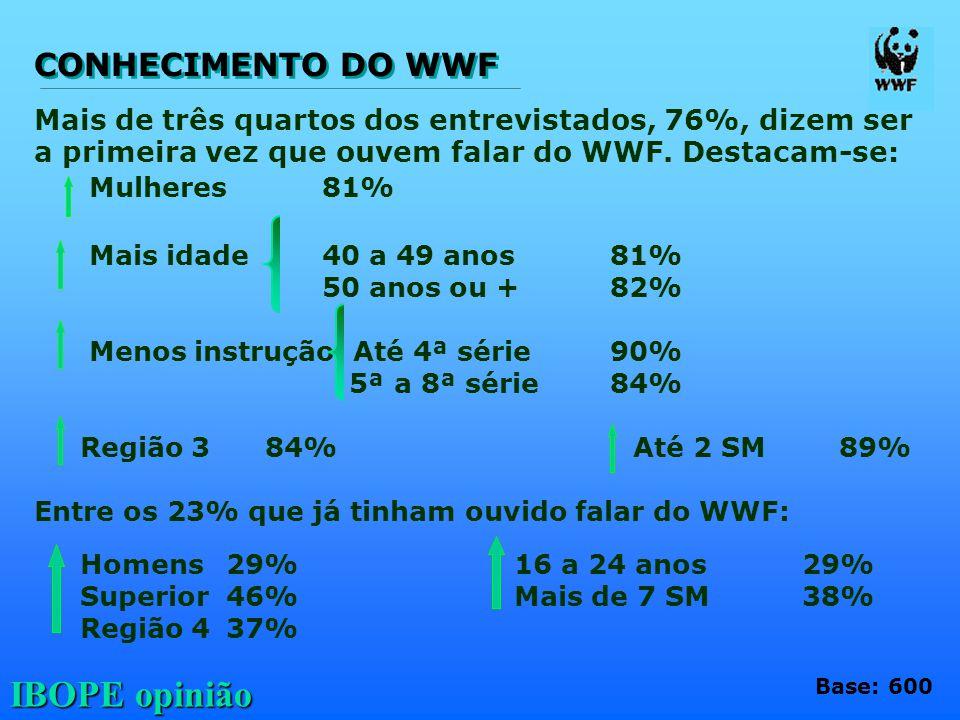 IBOPE opinião Mais de três quartos dos entrevistados, 76%, dizem ser a primeira vez que ouvem falar do WWF. Destacam-se: Mulheres81% Mais idade40 a 49