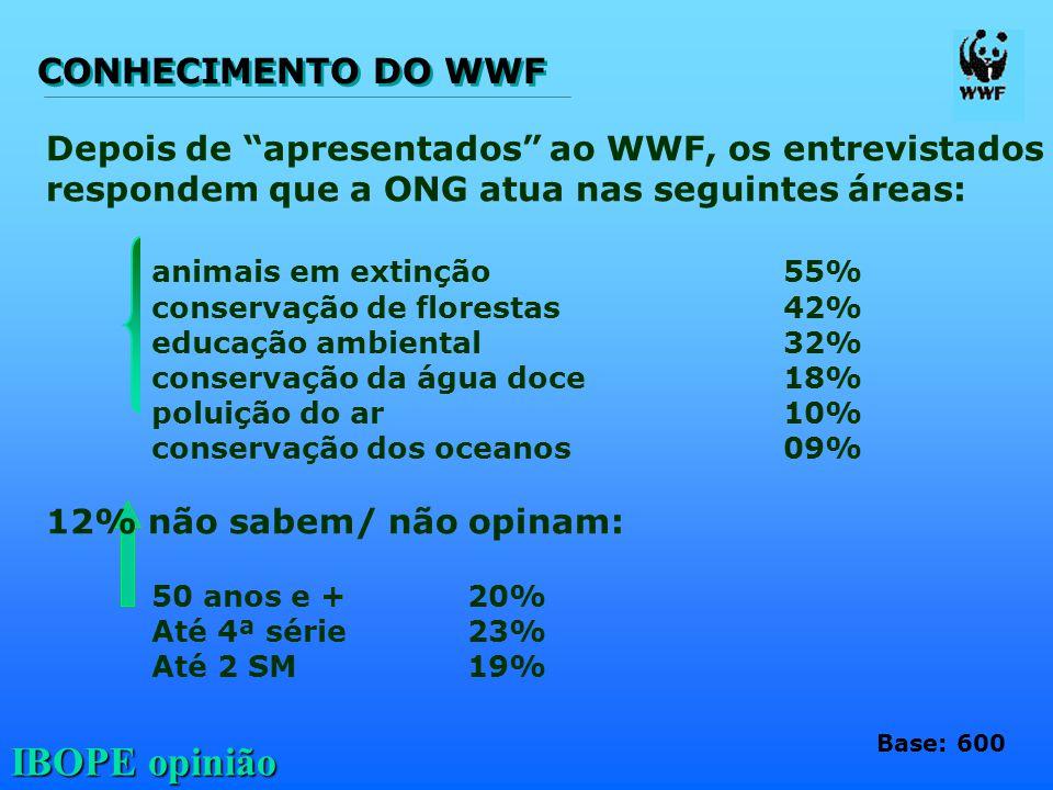"""IBOPE opinião Depois de """"apresentados"""" ao WWF, os entrevistados respondem que a ONG atua nas seguintes áreas: animais em extinção55% conservação de fl"""