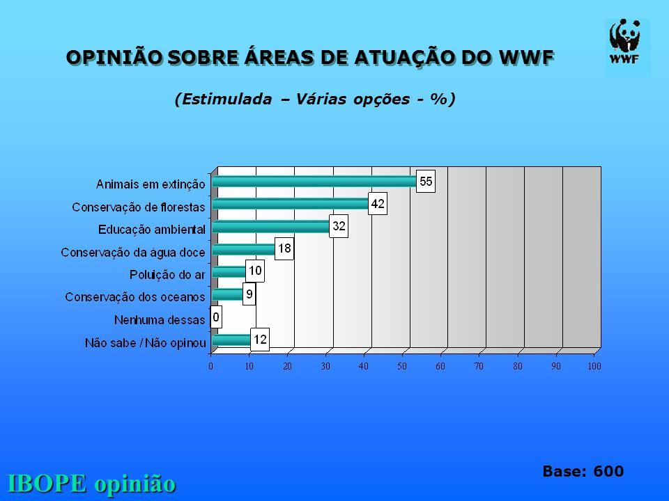 IBOPE opinião OPINIÃO SOBRE ÁREAS DE ATUAÇÃO DO WWF Base: 600 (Estimulada – Várias opções - %)