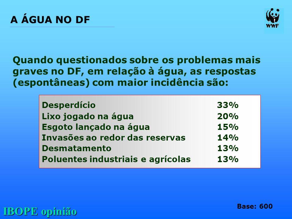 IBOPE opinião Quando questionados sobre os problemas mais graves no DF, em relação à água, as respostas (espontâneas) com maior incidência são: Desper