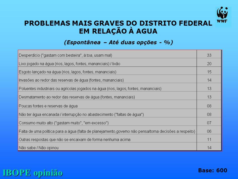 IBOPE opinião PROBLEMAS MAIS GRAVES DO DISTRITO FEDERAL EM RELAÇÃO À AGUA PROBLEMAS MAIS GRAVES DO DISTRITO FEDERAL EM RELAÇÃO À AGUA Base: 600 (Espon