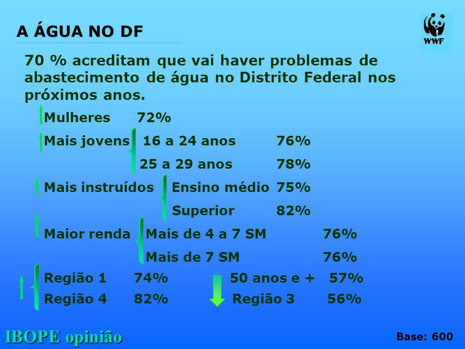 IBOPE opinião 70 % acreditam que vai haver problemas de abastecimento de água no Distrito Federal nos próximos anos. Base: 600 Mulheres72% Mais jovens