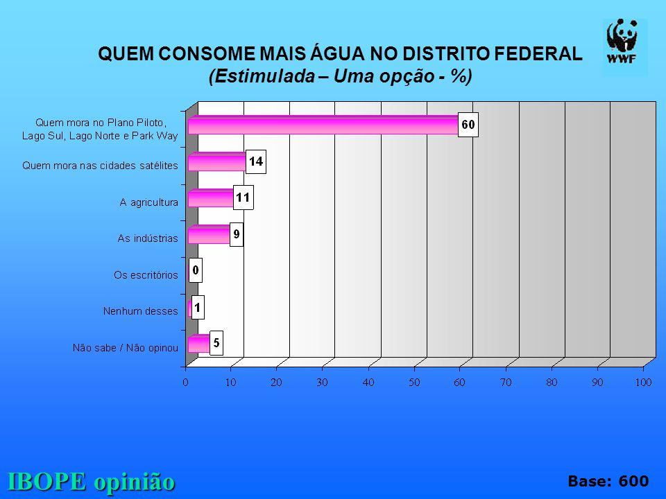 IBOPE opinião QUEM CONSOME MAIS ÁGUA NO DISTRITO FEDERAL (Estimulada – Uma opção - %) Base: 600