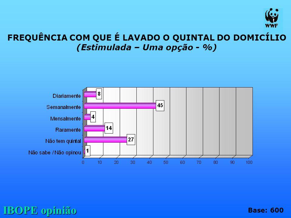 IBOPE opinião FREQUÊNCIA COM QUE É LAVADO O QUINTAL DO DOMICÍLIO (Estimulada – Uma opção - %) Base: 600