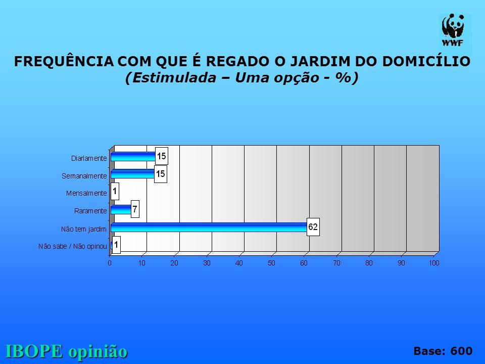 IBOPE opinião FREQUÊNCIA COM QUE É REGADO O JARDIM DO DOMICÍLIO (Estimulada – Uma opção - %) Base: 600