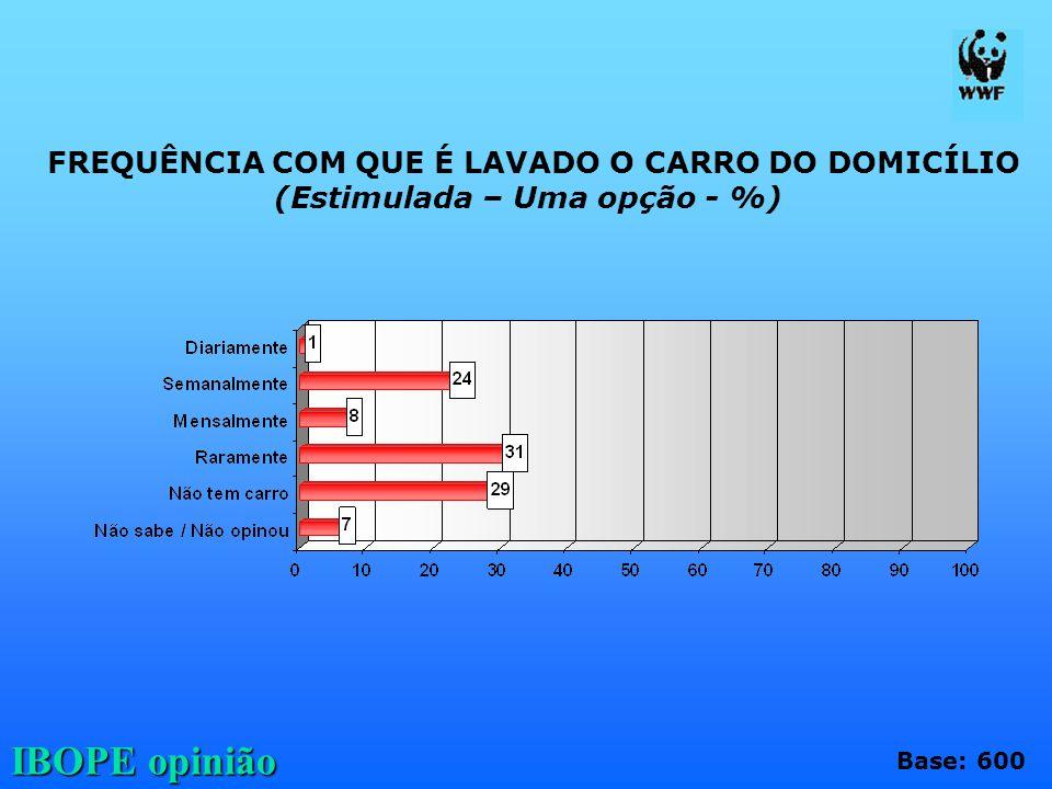 IBOPE opinião FREQUÊNCIA COM QUE É LAVADO O CARRO DO DOMICÍLIO (Estimulada – Uma opção - %) Base: 600