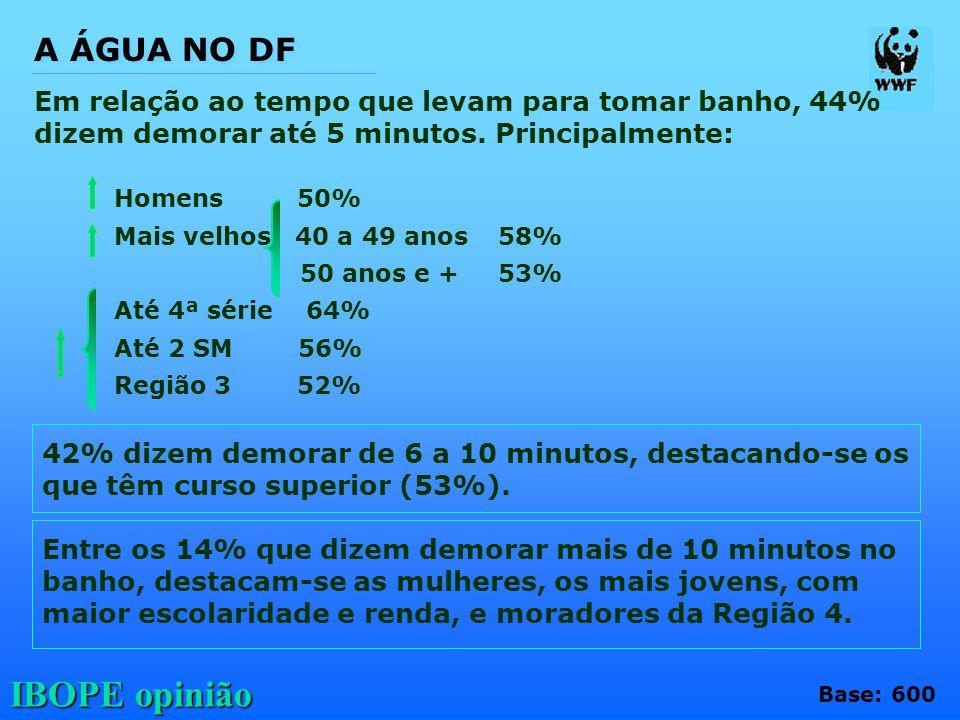 IBOPE opinião Em relação ao tempo que levam para tomar banho, 44% dizem demorar até 5 minutos. Principalmente: Homens 50% Mais velhos 40 a 49 anos58%