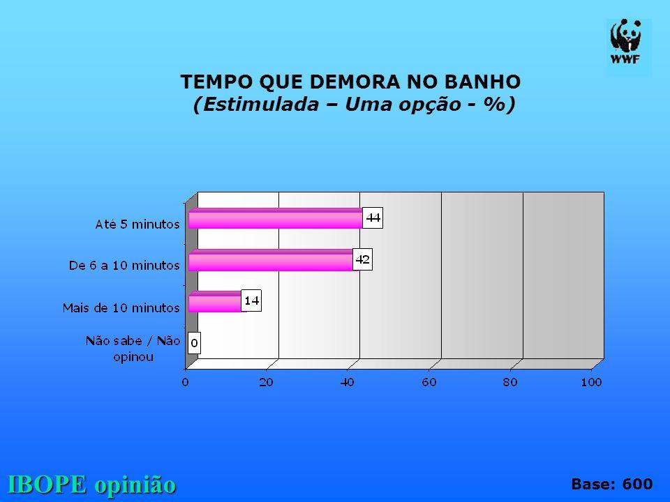 IBOPE opinião TEMPO QUE DEMORA NO BANHO (Estimulada – Uma opção - %) Base: 600