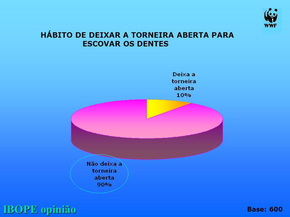 IBOPE opinião HÁBITO DE DEIXAR A TORNEIRA ABERTA PARA ESCOVAR OS DENTES Base: 600