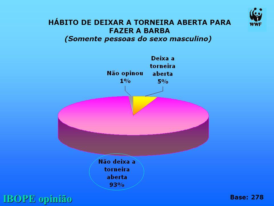 IBOPE opinião HÁBITO DE DEIXAR A TORNEIRA ABERTA PARA FAZER A BARBA (Somente pessoas do sexo masculino) Base: 278